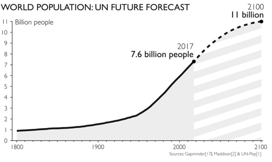 Previsión real de la población mundial