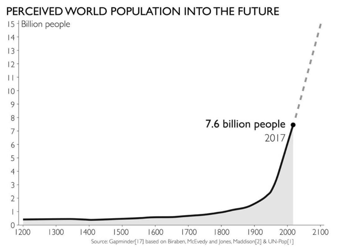 Posible tendencia de la población mundial a partir de 2017