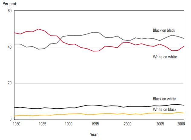 Gráfico de homicidios por agresor y víctima, según su raza.
