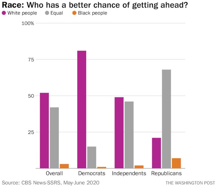 Gráfico de los resultados de la pregunta: ¿Quién tiene mayor posibilidad de prosperar en la vida? ¿Los blancos o los negros?