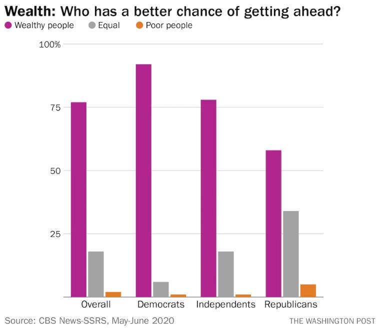Gráfico de los resultados de la pregunta: ¿Quién tiene mayor posibilidad de prosperar en la vida? ¿Los ricos o los pobres?