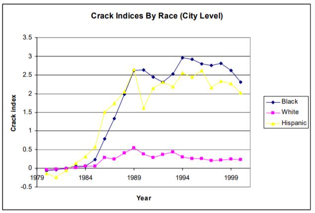 Gráfico de consumidores de crack, donde se ve que los negros y los hispanos son mayoría frente a los blancos.