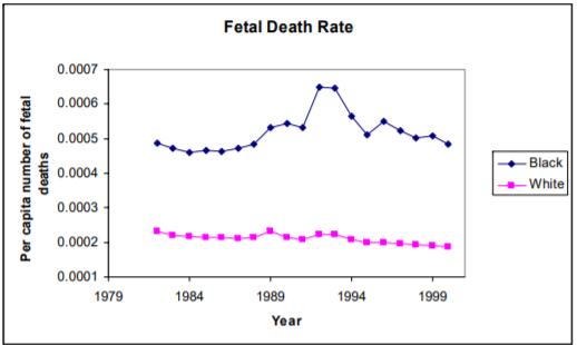 Gráfico de la mortalidad fetal donde se ve que los negros se vieron más afectados